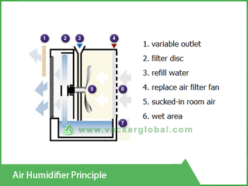 air-humidifier-principle