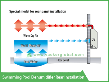 swimming-pool-dehumidifier-rear-installation
